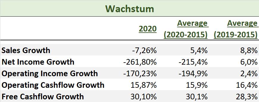 HeidelbergCement 2020 Wachstum