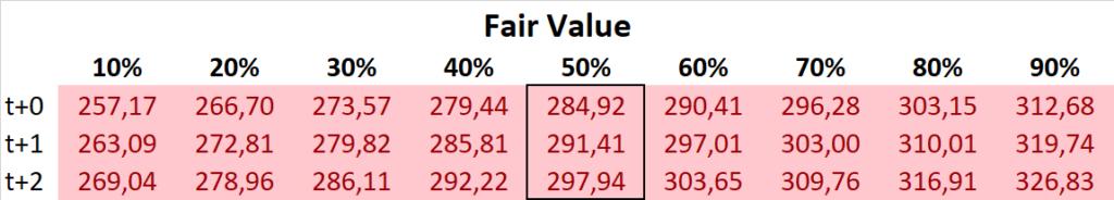 L'Oréal Fair Value DCF