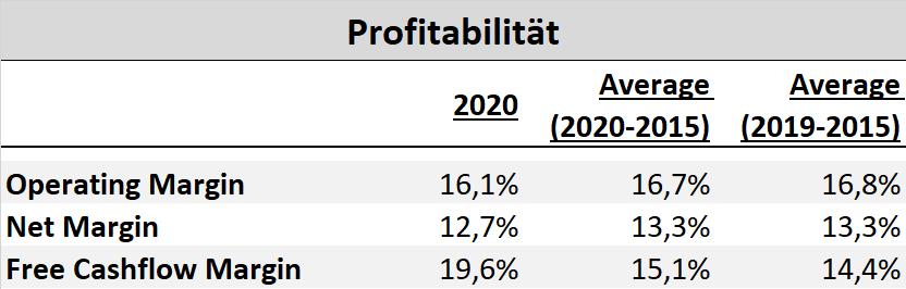 L'Oréal Profitabilität