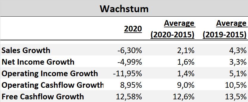 L'Oréal Wachstum