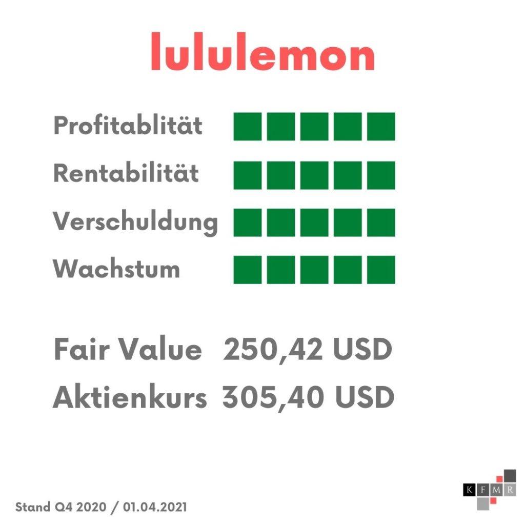 lululemon Aktie Bewertung