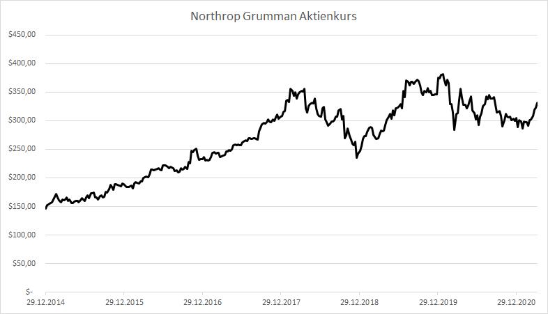 Northrop Grumman Aktienkurs