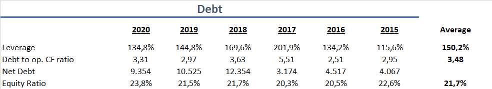 Northrop Grumman Kapitalstruktur Verschuldung