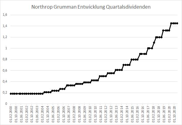 Northrop Grumman Dividenden