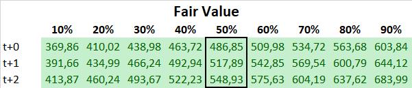 Northrop Grumman Fair Value