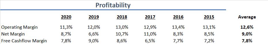 Northrop Grumman Profitabilität