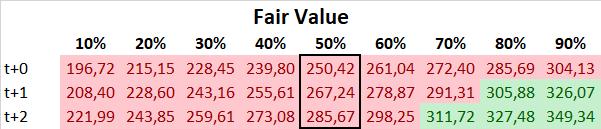 lululemon Aktie DCF Fair Value 2021 2022 2023
