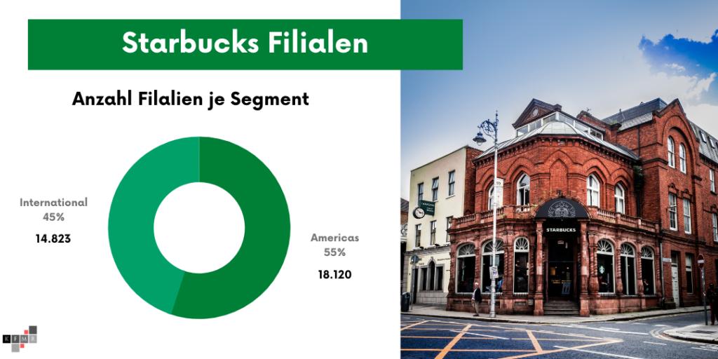Starbucks Aktie 2021 Filialen