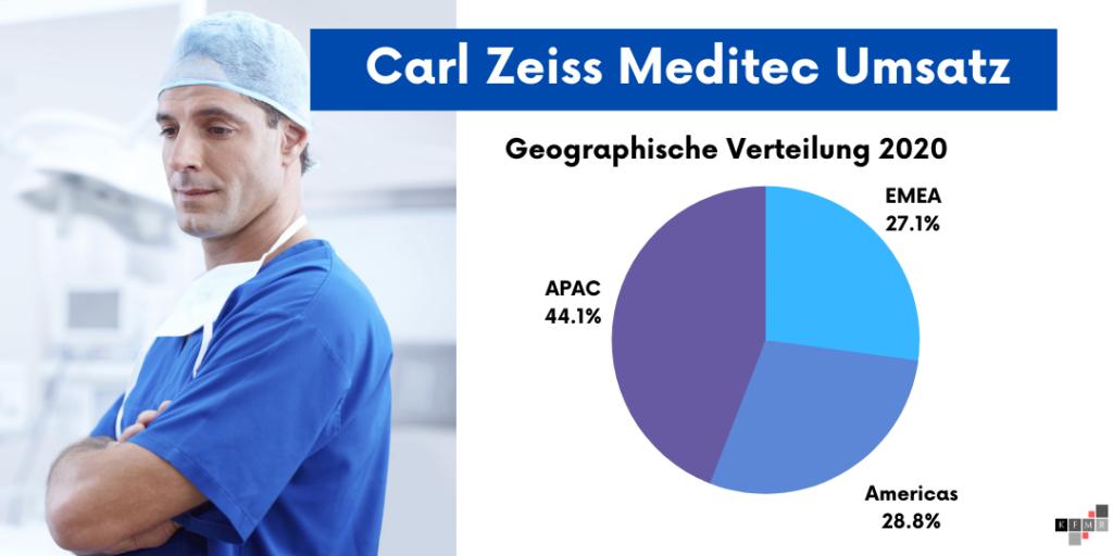 Carl Zeiss Meditec Aktie Q2 2021 Umsatz