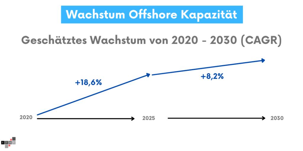 Orsted Aktie 2021 Wachstum Markt