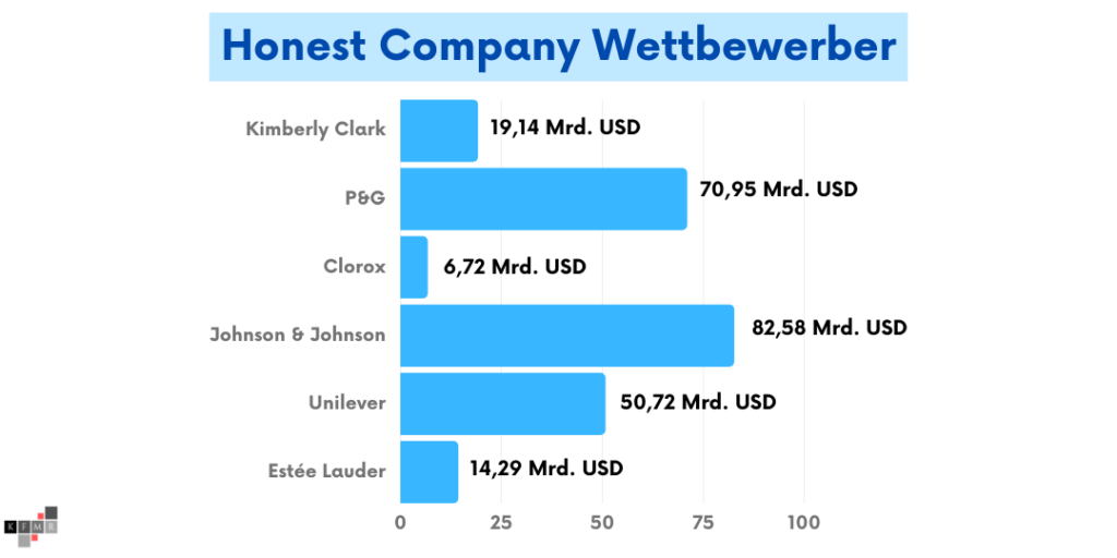 Honest Company Aktie IPO Wettbewerb