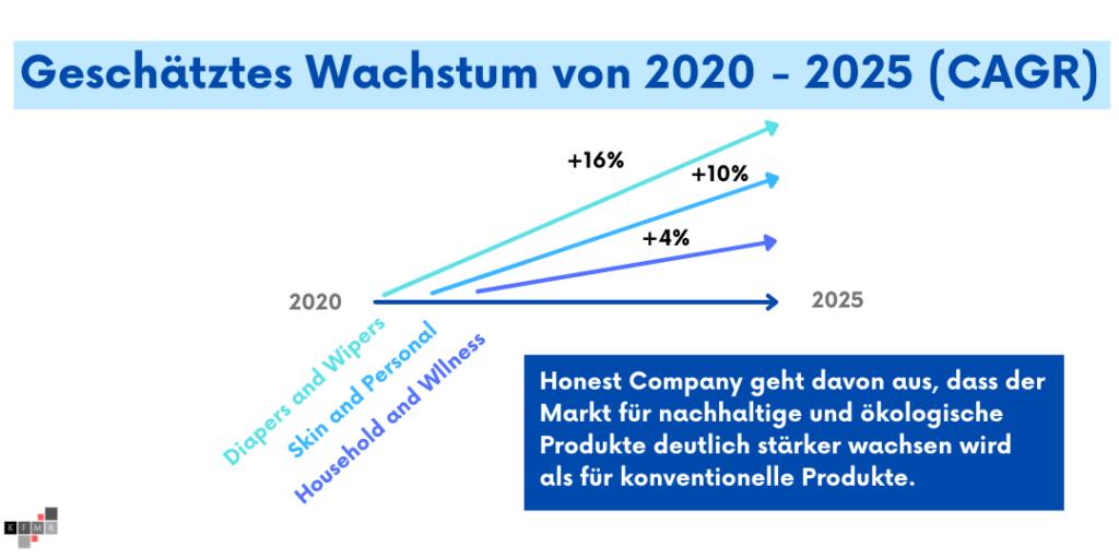 Honest Company Aktie IPO Wachstum Markt