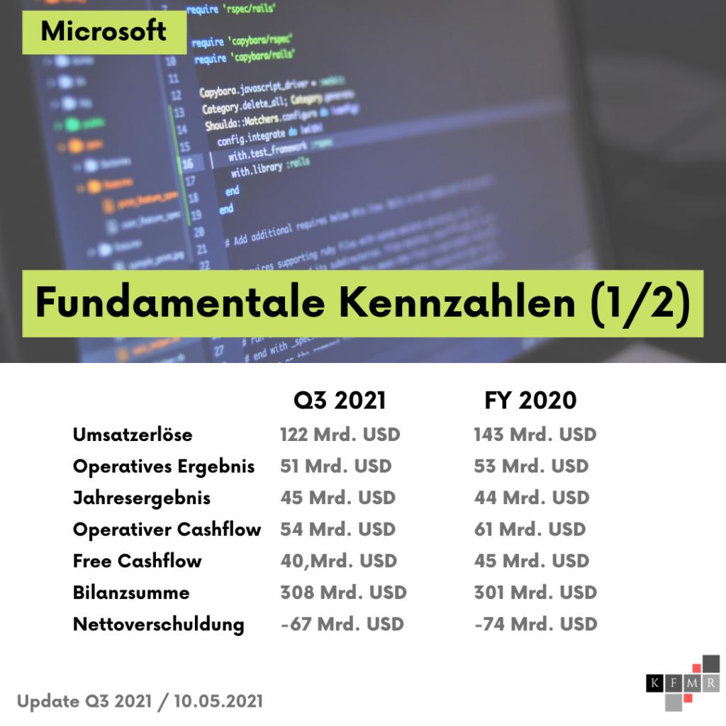 Fundamentale Daten Microsoft