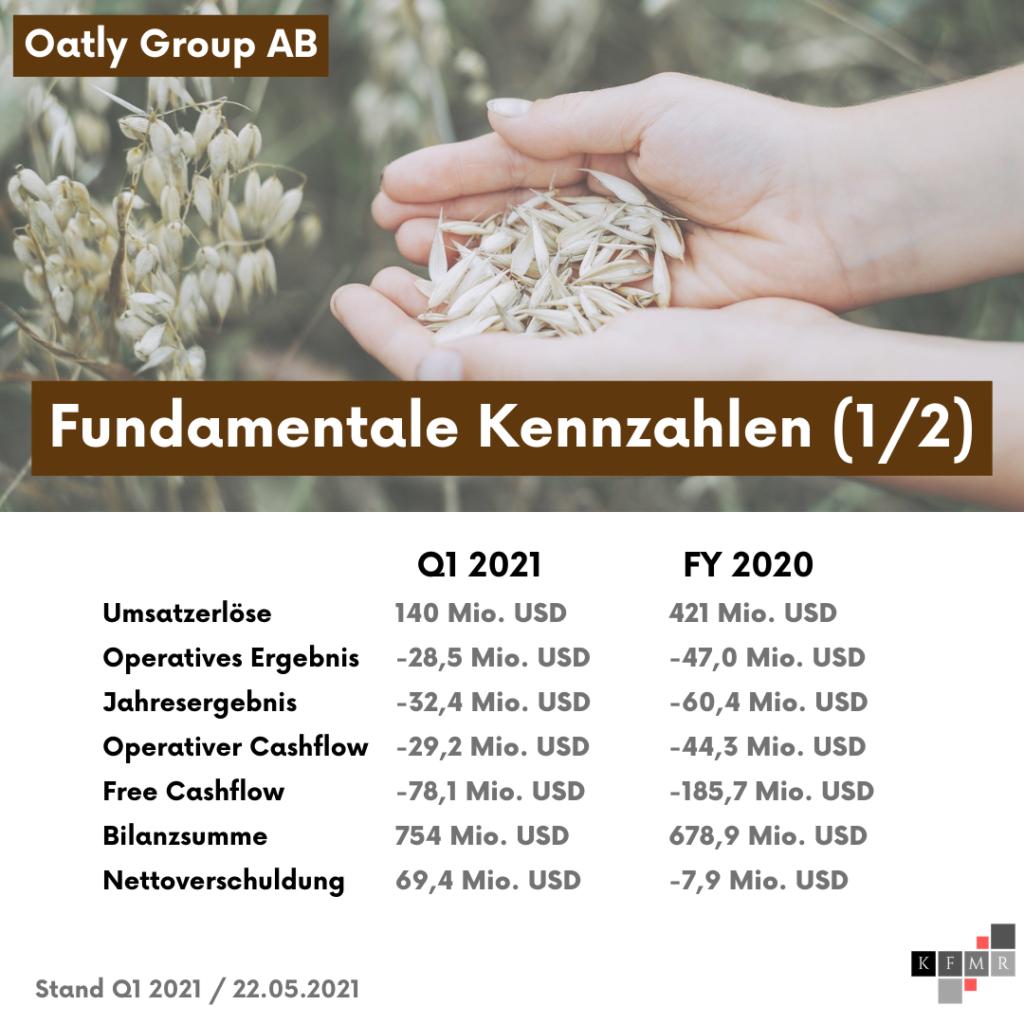 Fundamentale Daten Oatly IPO