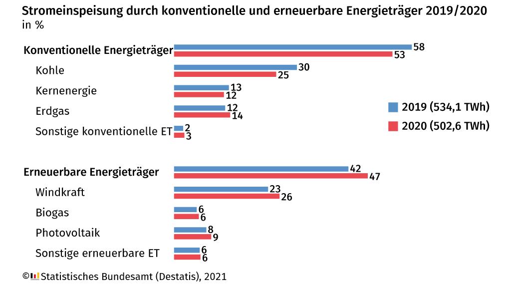 Orsted Aktie 2021 Strom Deutschland