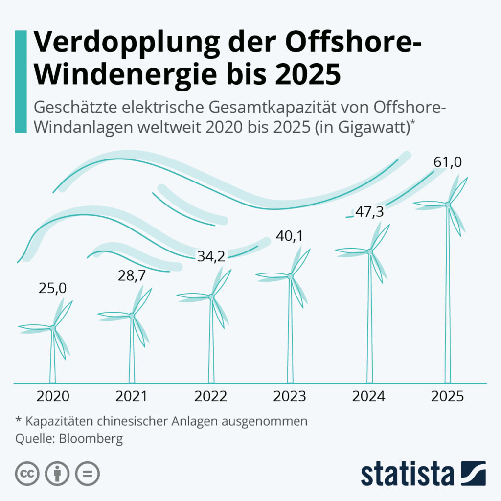 Orsted Aktie 2021 Windenergie