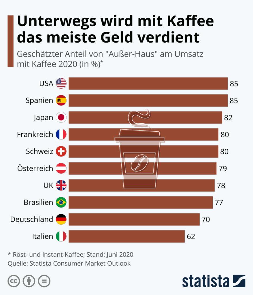 Starbucks Aktie 2021 Kaffeemarkt Statista