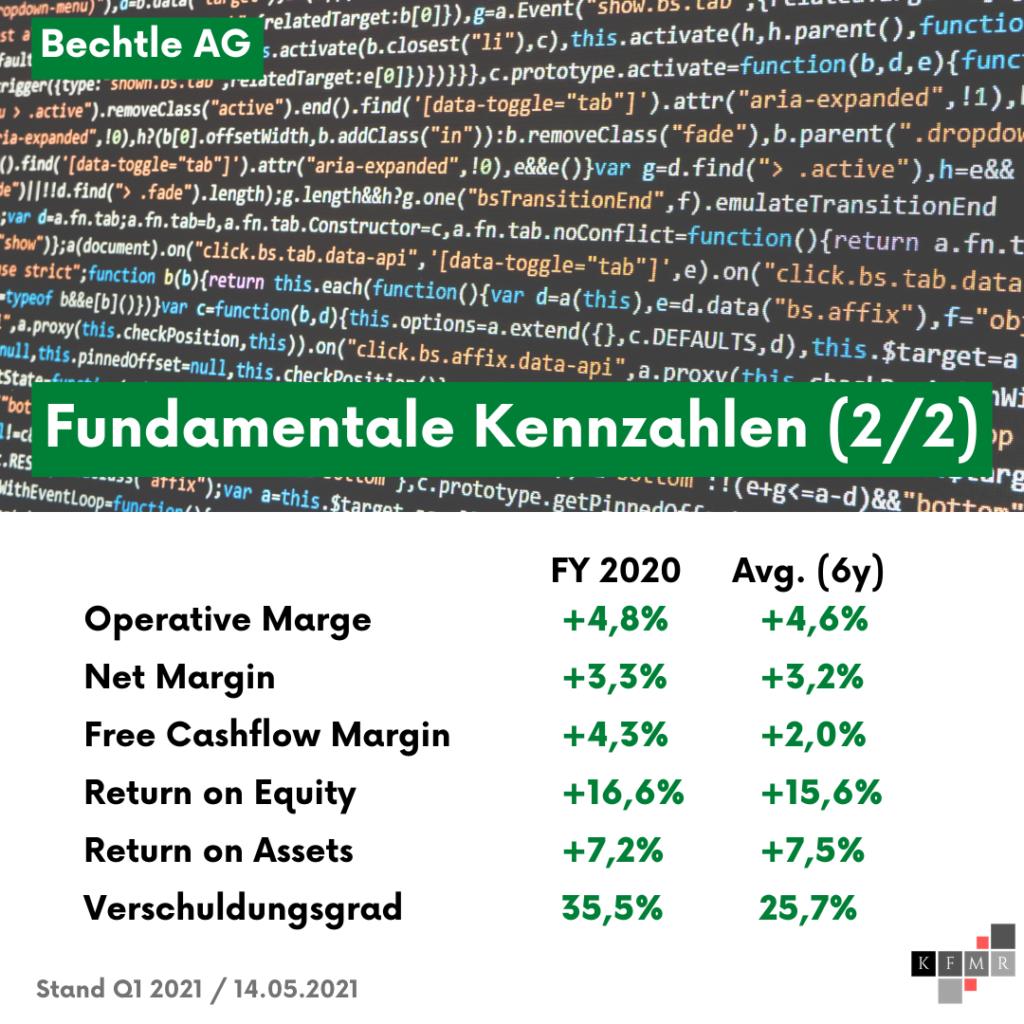 Fundamentale Daten Bechtle AG