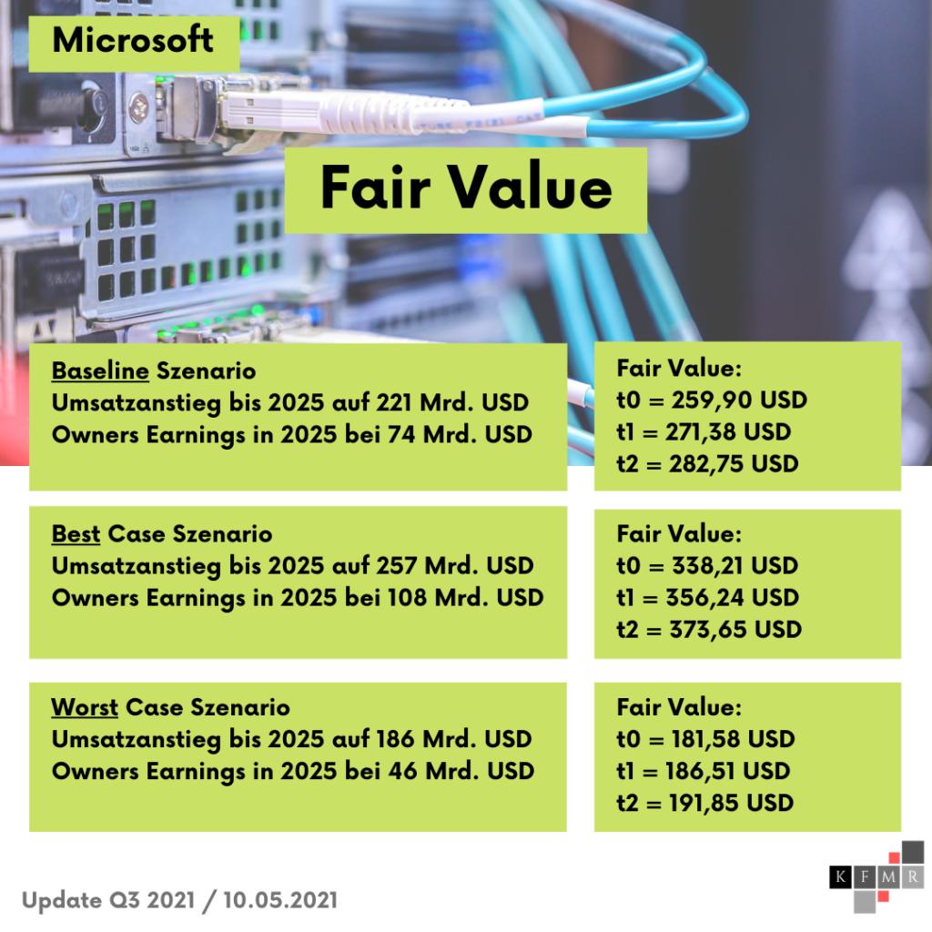 DCF Szenarien + Fair Value Microsoft Aktie