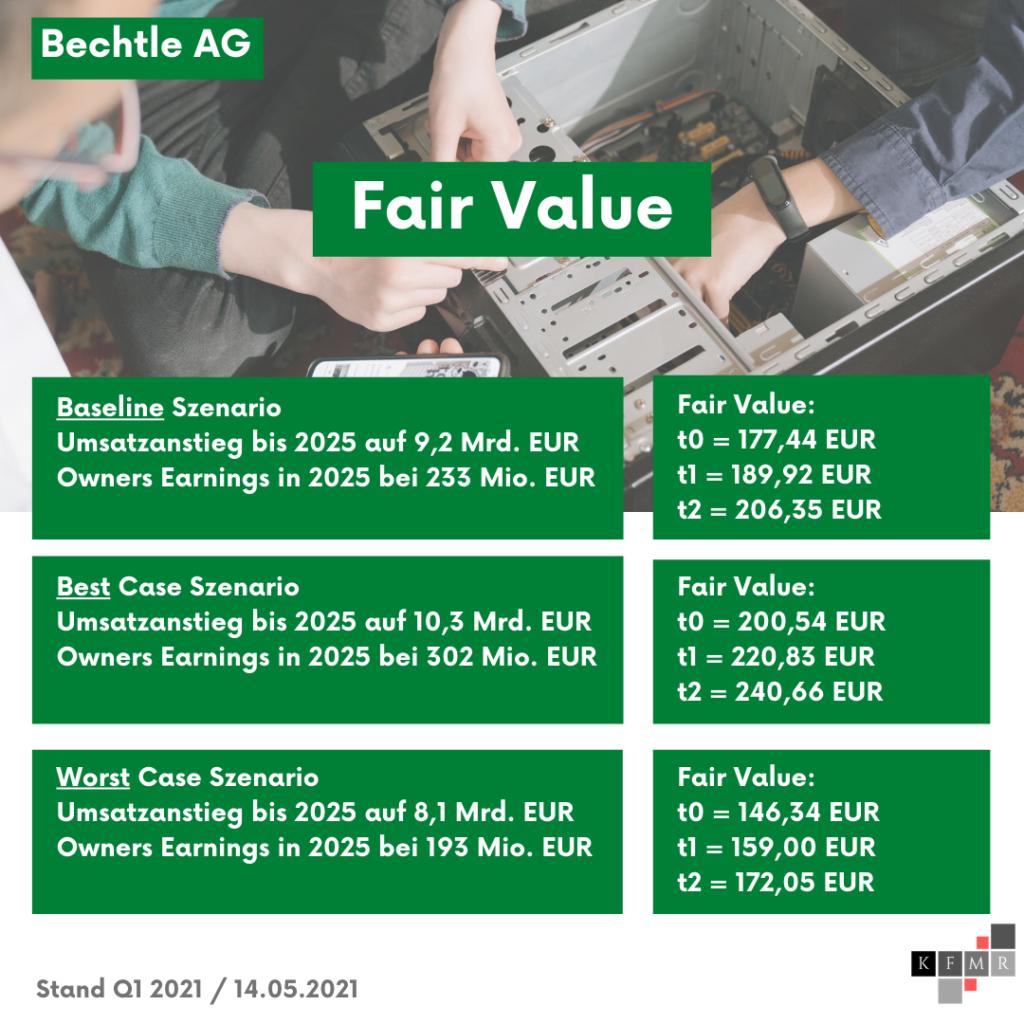 DCF Szenarien + Fair Value Bechtle Aktie