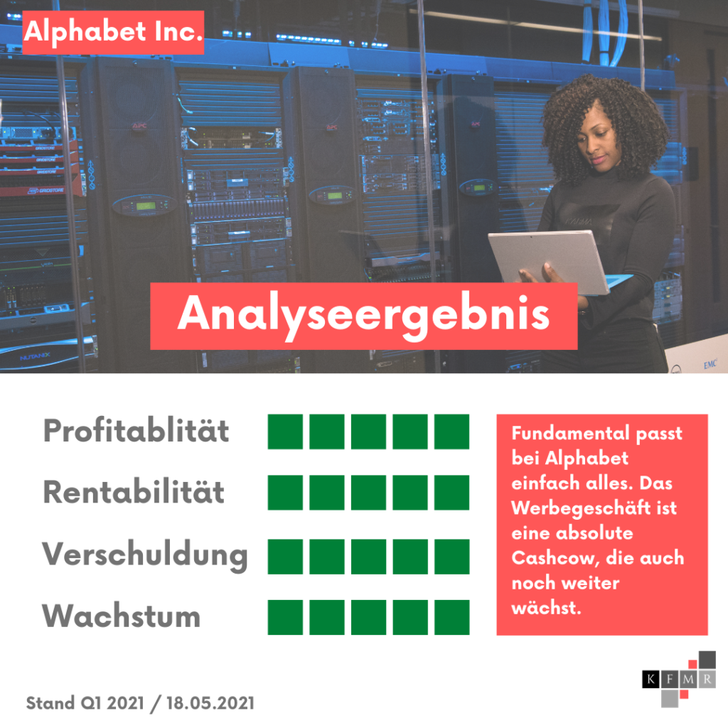 Ergebnis Aktienanalyse Alphabet Aktie