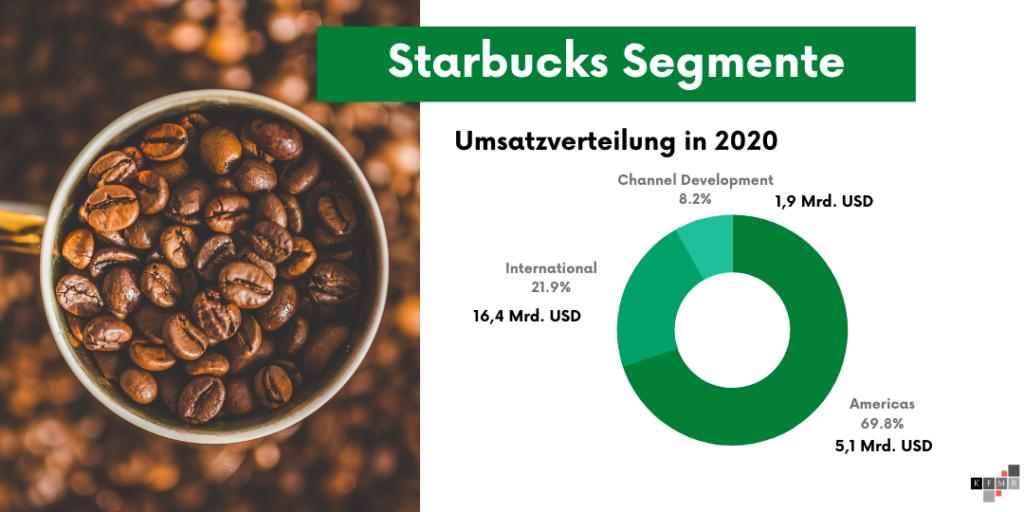 Starbucks Aktie 2021 Segmente Umsatz