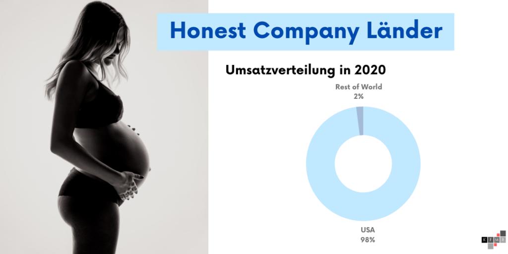 Honest Company Aktie IPO Umsatz Länder