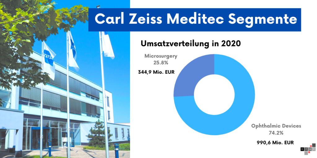 Carl Zeiss Meditec Aktie Q2 2021 Segmente