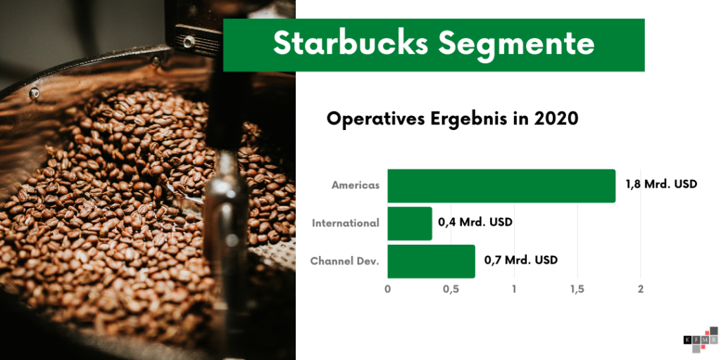 Starbucks Aktie 2021 Operatives Ergebnis Segmente