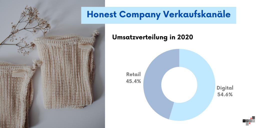 Honest Company Aktie IPO Umsatz