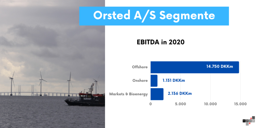 Orsted Aktie 2021