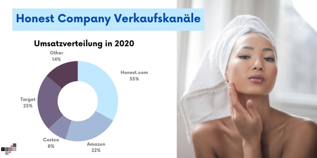 Honest Company Aktie IPO Umsatz Kanäle