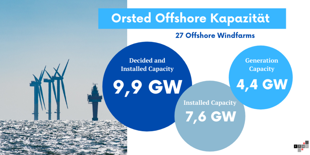 Orsted Aktie 2021 Offshore