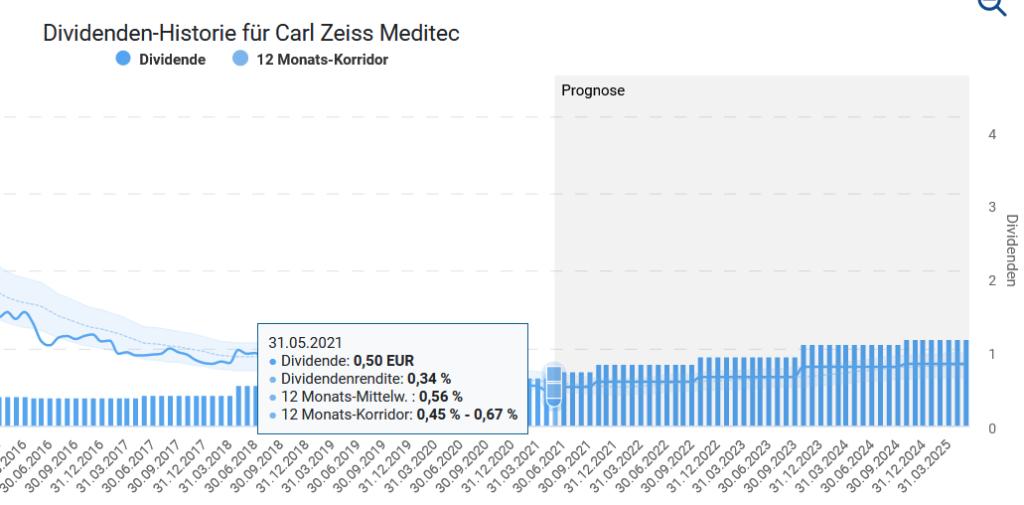 Carl Zeiss Meditec Aktie Q2 2021 Dividende