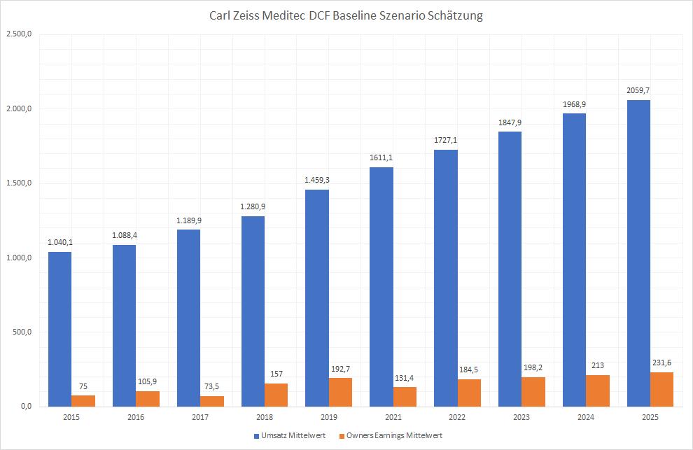 Carl Zeiss Meditec Aktie Q2 2021 Baseline DCF