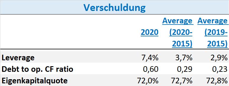 Carl Zeiss Meditec Aktie Q2 2021 Verschuldung