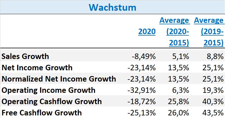 Carl Zeiss Meditec Aktie Q2 2021 Wachstum
