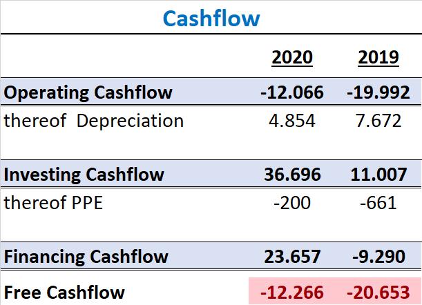 Honest Company Aktie IPO Cashflow