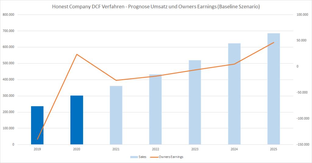 Honest Company Aktie IPO DCF Baseline