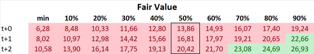 Honest Company Aktie IPO Fair Value