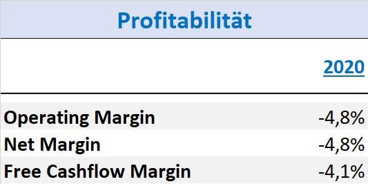 Honest Company Aktie IPO Profitabilität