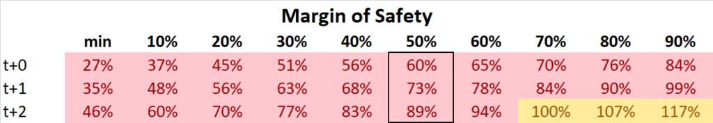 Honest Company Aktie IPO Sicherheitsmarge