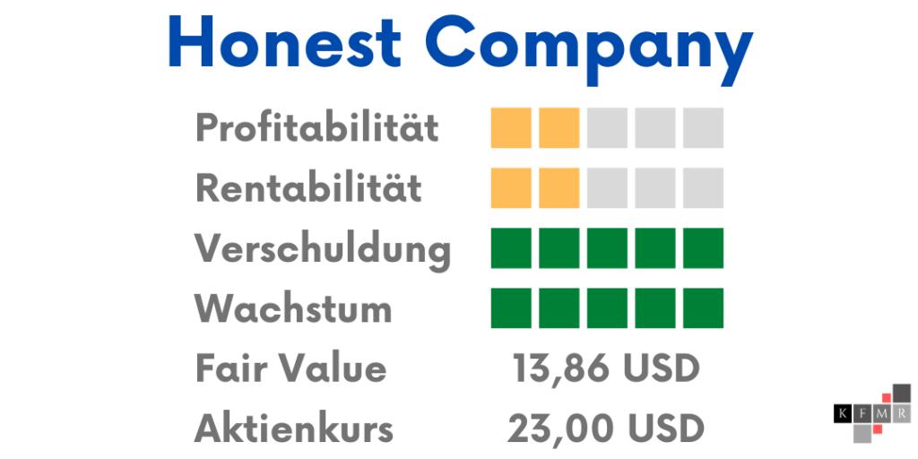 Honest Company Aktie IPO Ergebnis