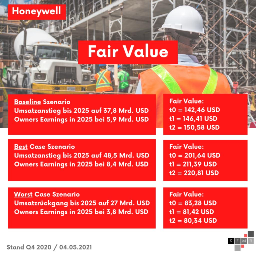 Fundamentale Daten Honeywell