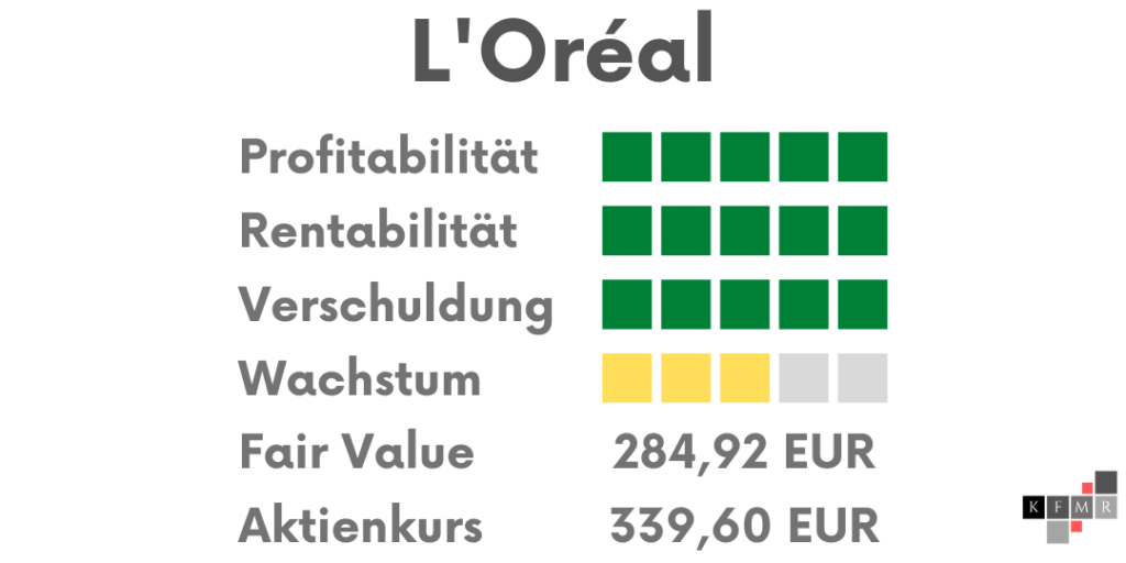 L'Oréal Ergebnis Analyse