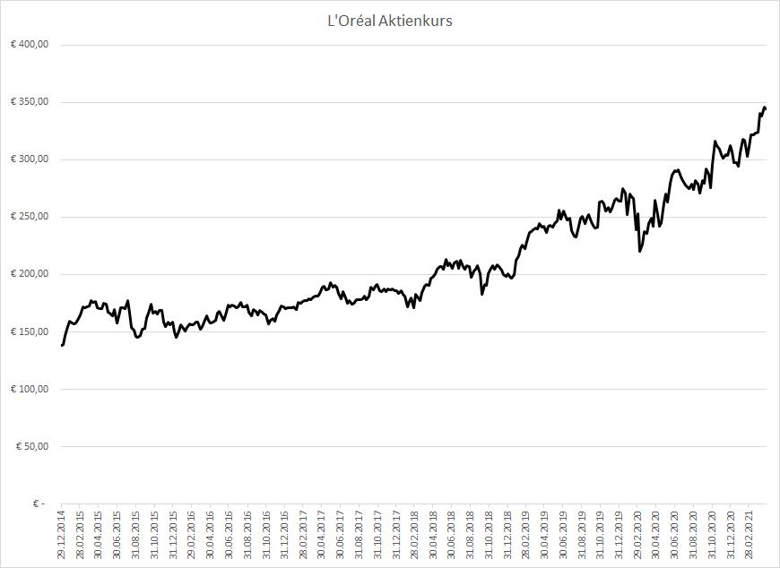 L'Oréal Aktienkurs