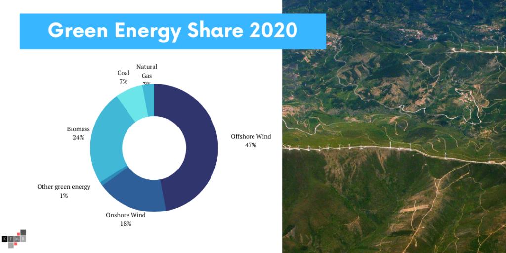 Orsted Aktie 2021 ESG