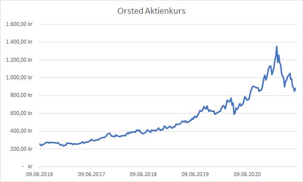 Orsted Aktie 2021 Aktienkurs