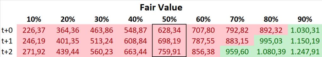 Orsted Aktie 2021 Fair Value DCF
