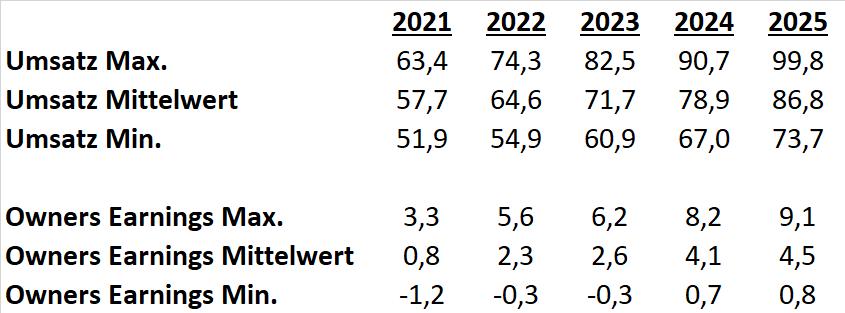 Orsted Aktie 2021 Szenarien DCF